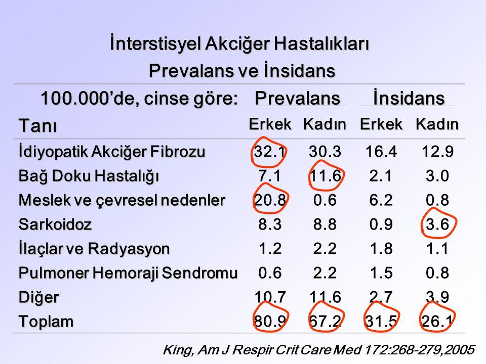 İnterstisyel Akciğer Hastalıkları Prevalans ve İnsidans Prevalans ve İnsidans 100.000'de, cinse göre: Prevalansİnsidans TanıErkekKadınErkekKadın İdiyopatik Akciğer Fibrozu 32.130.316.412.9 Bağ Doku Hastalığı 7.111.62.13.0 Meslek ve çevresel nedenler 20.80.66.20.8 Sarkoidoz8.38.80.93.6 İlaçlar ve Radyasyon 1.22.21.81.1 Pulmoner Hemoraji Sendromu 0.62.21.50.8 Diğer10.711.62.73.9 Toplam80.967.231.526.1 King, Am J Respir Crit Care Med 172:268-279,2005