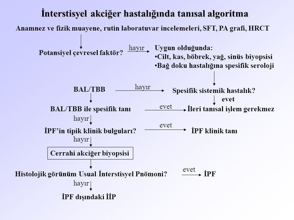 İnterstisyel akciğer hastalığında tanısal algoritma Anamnez ve fizik muayene, rutin laboratuvar incelemeleri, SFT, PA grafi, HRCT Potansiyel çevresel faktör.