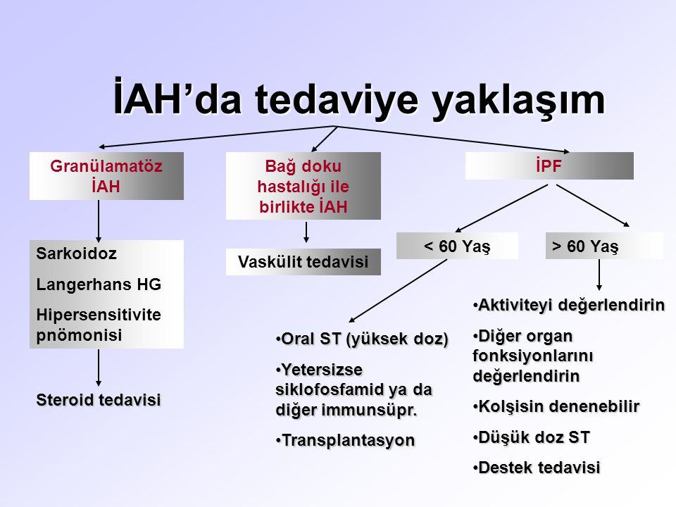 İAH'da tedaviye yaklaşım Granülamatöz İAH Sarkoidoz Langerhans HG Hipersensitivite pnömonisi Steroid tedavisi Bağ doku hastalığı ile birlikte İAH Vaskülit tedavisi İPF < 60 Yaş Oral ST (yüksek doz)Oral ST (yüksek doz) Yetersizse siklofosfamid ya da diğer immunsüpr.Yetersizse siklofosfamid ya da diğer immunsüpr.