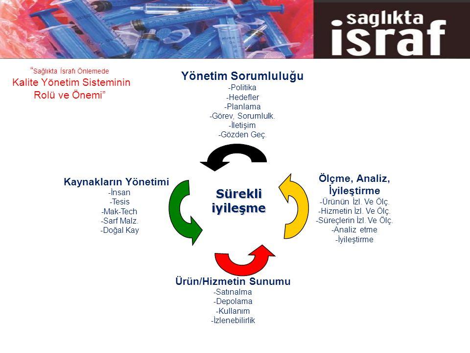 Yönetim Sorumluluğu -Politika -Hedefler -Planlama -Görev, Sorumlulk.