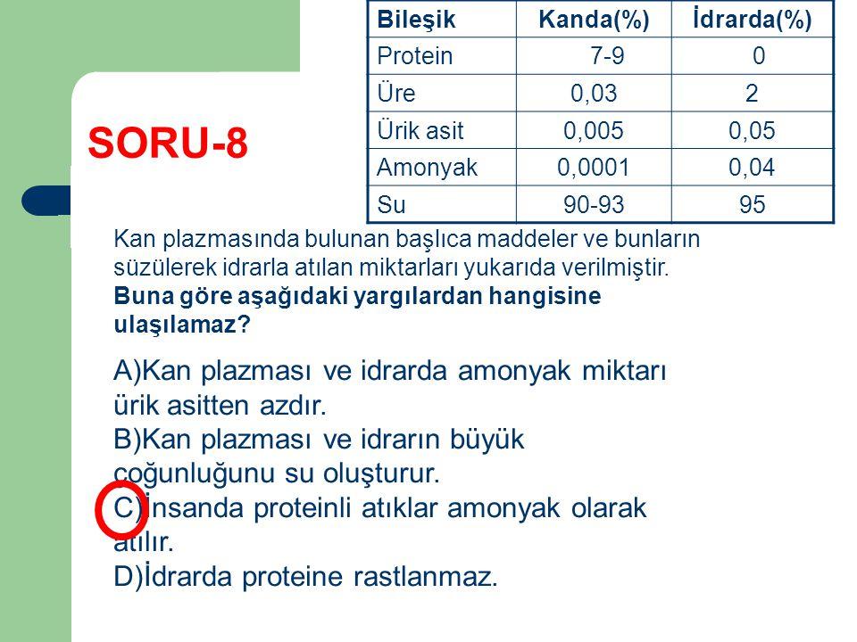 SORU-8 BileşikKanda(%)İdrarda(%) Protein 7-9 0 Üre0,032 Ürik asit0,0050,05 Amonyak0,00010,04 Su90-9395 Kan plazmasında bulunan başlıca maddeler ve bun