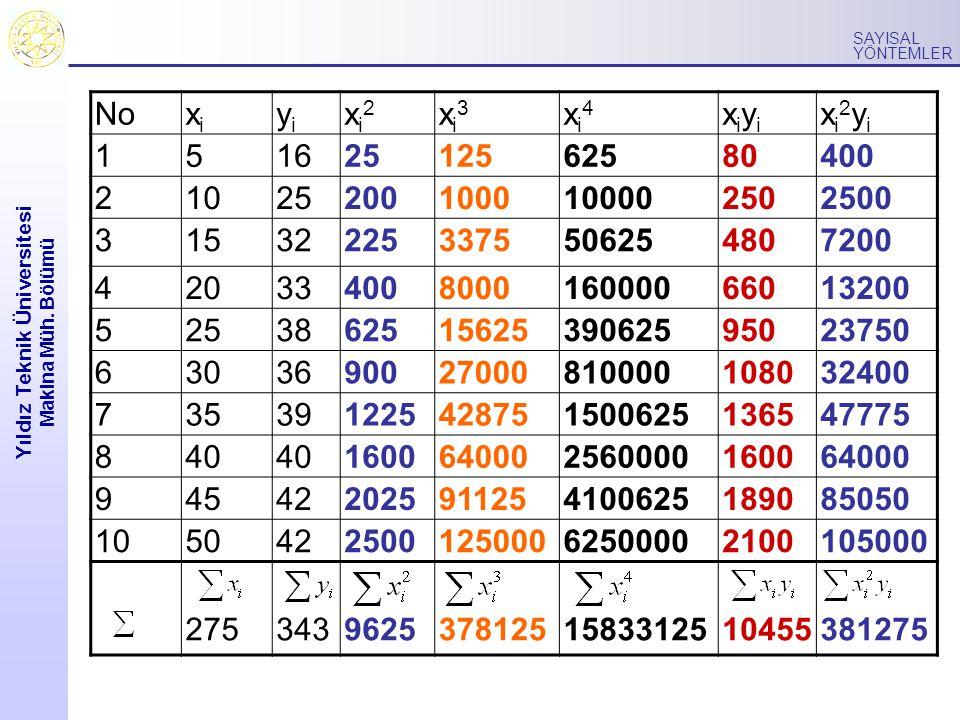Yıldız Teknik Üniversitesi Makina Müh. Bölümü SAYISAL YÖNTEMLER Noxixi yiyi xi2xi2 xi3xi3 xi4xi4 xiyixiyi xi2yixi2yi 15162512562580400 210252001000100