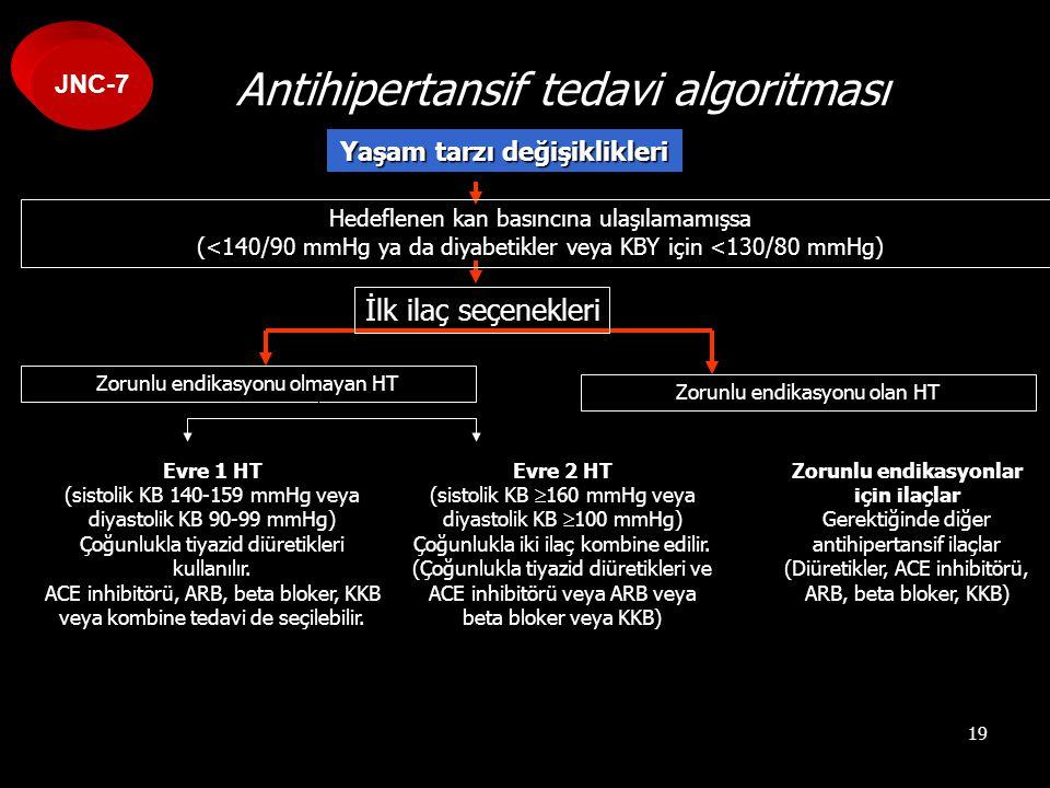 19 Antihipertansif tedavi algoritması Yaşam tarzı değişiklikleri Hedeflenen kan basıncına ulaşılamamışsa (<140/90 mmHg ya da diyabetikler veya KBY içi