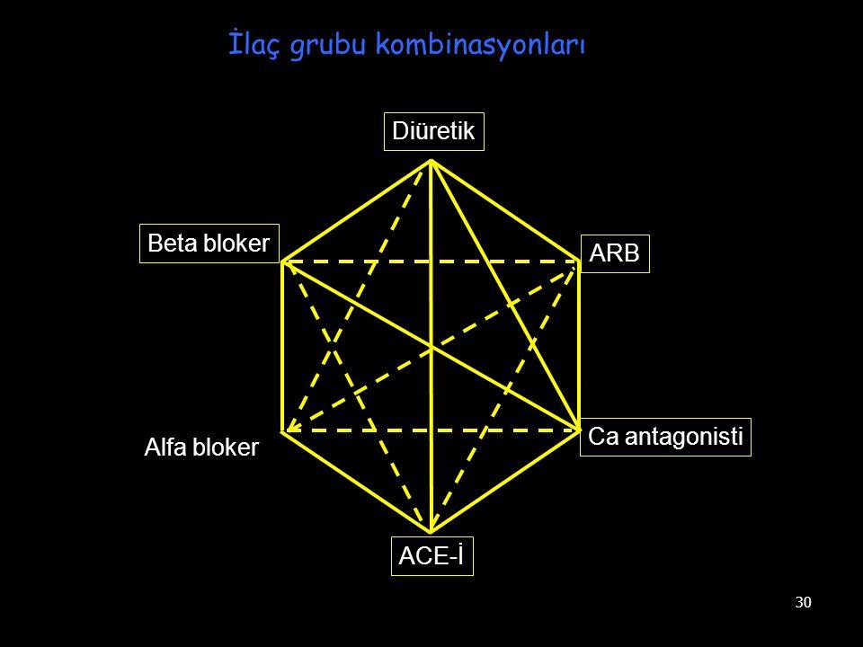 30 Diüretik Beta bloker Alfa bloker ACE-İ Ca antagonisti ARB İlaç grubu kombinasyonları