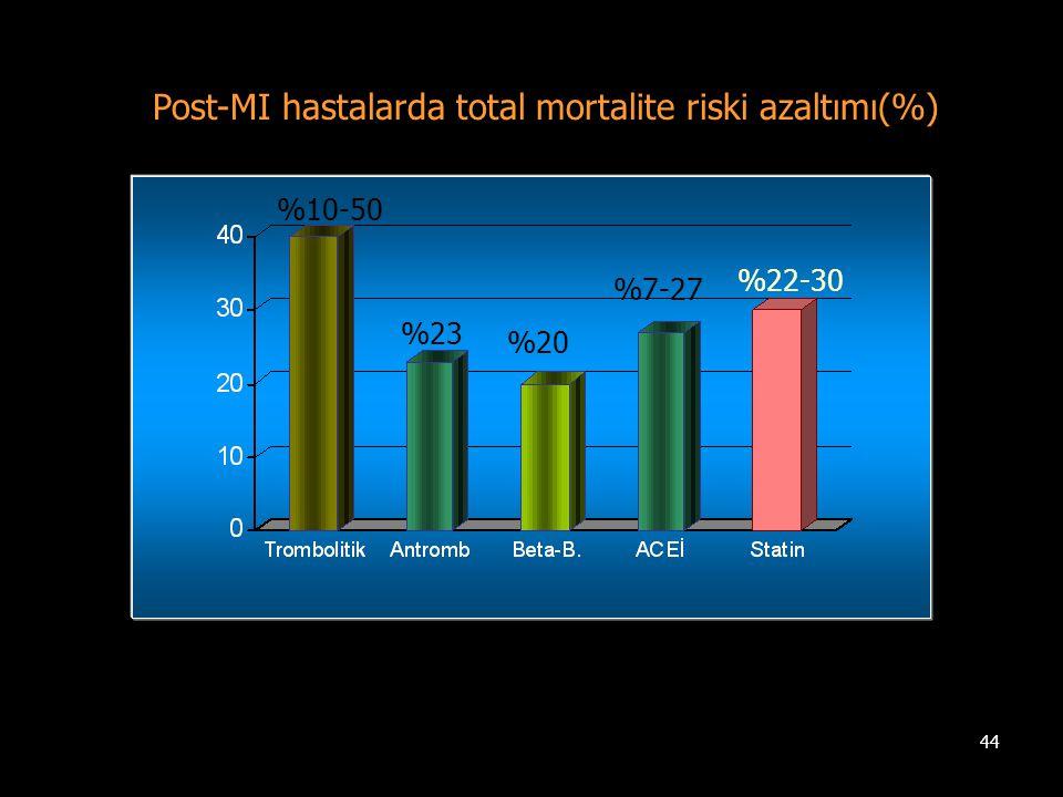 44 Post-MI hastalarda total mortalite riski azaltımı(%) %10-50 %23 %20 %7-27 %22-30