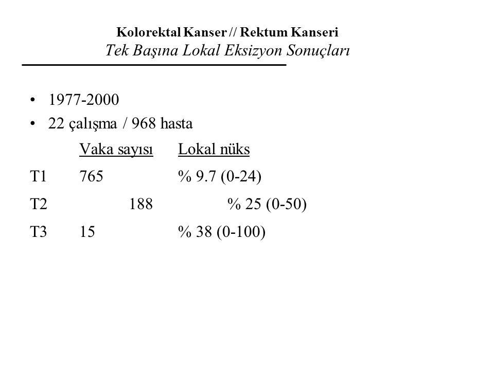 Kolorektal Kanser // Rektum Kanseri Tek Başına Lokal Eksizyon Sonuçları 1977-2000 22 çalışma / 968 hasta Vaka sayısı Lokal nüks T1765% 9.7 (0-24) T2 1