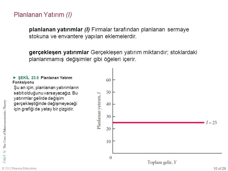 10 of 29 PART V The Core of Macroeconomic Theory © 2012 Pearson Education  ŞEKİL 23.5 Planlanan Yatırım Fonksiyonu Şu an için, planlanan yatırımların