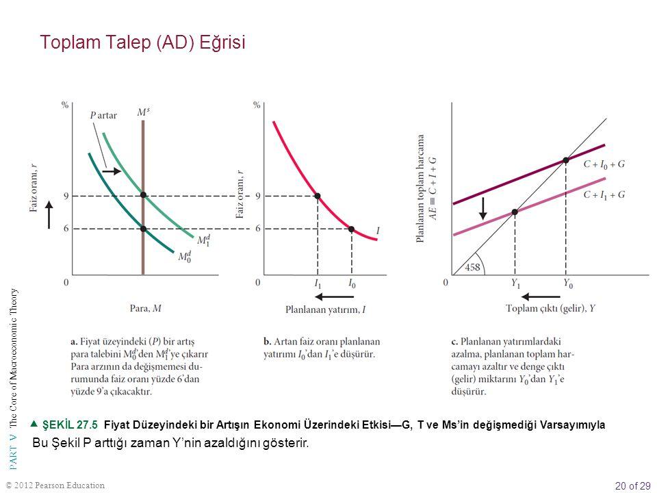 20 of 29 PART V The Core of Macroeconomic Theory © 2012 Pearson Education Bu Şekil P arttığı zaman Y'nin azaldığını gösterir.  ŞEKİL 27.5 Fiyat Düzey