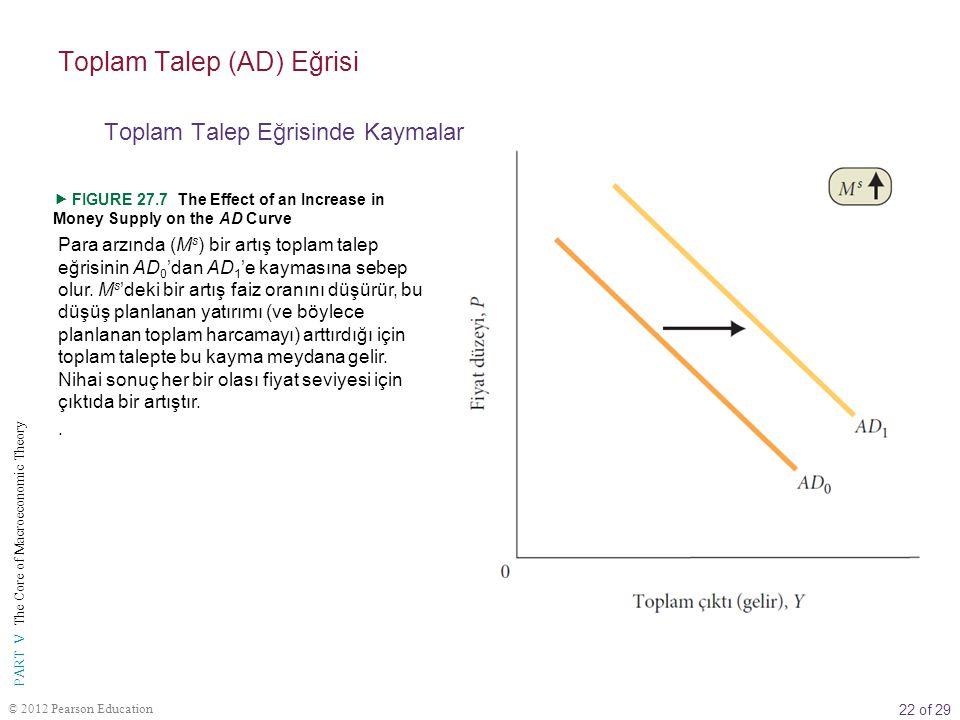 22 of 29 PART V The Core of Macroeconomic Theory © 2012 Pearson Education Para arzında (M s ) bir artış toplam talep eğrisinin AD 0 'dan AD 1 'e kayma