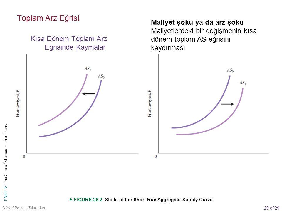 29 of 29 PART V The Core of Macroeconomic Theory © 2012 Pearson Education Maliyet şoku ya da arz şoku Maliyetlerdeki bir değişmenin kısa dönem toplam