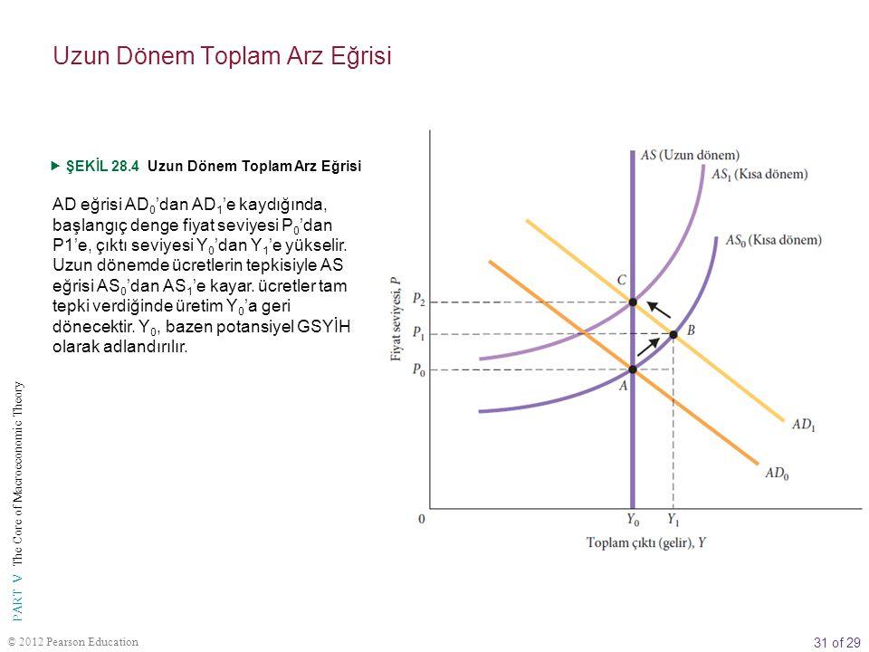 31 of 29 PART V The Core of Macroeconomic Theory © 2012 Pearson Education AD eğrisi AD 0 'dan AD 1 'e kaydığında, başlangıç denge fiyat seviyesi P 0 '