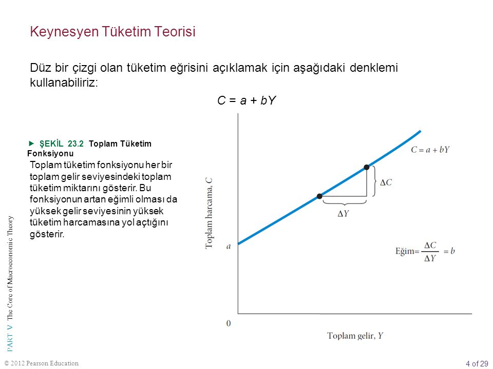 5 of 29 PART V The Core of Macroeconomic Theory © 2012 Pearson Education marjinal tüketim eğilimi (MPC) gelirdeki değişimin tüketimde ne kadarlık bir değişime yol açacağını gösteren orandır.