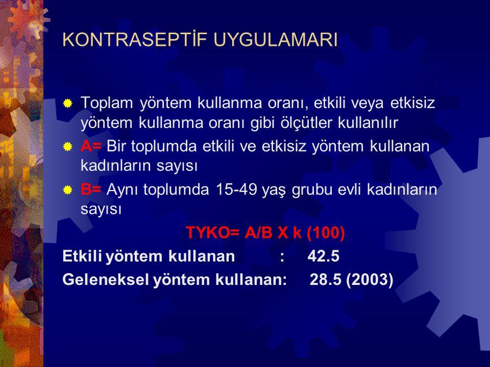 KONTRASEPTİF UYGULAMARI  Toplam yöntem kullanma oranı, etkili veya etkisiz yöntem kullanma oranı gibi ölçütler kullanılır  A= Bir toplumda etkili ve etkisiz yöntem kullanan kadınların sayısı  B= Aynı toplumda 15-49 yaş grubu evli kadınların sayısı TYKO= A/B X k (100) Etkili yöntem kullanan : 42.5 Geleneksel yöntem kullanan: 28.5 (2003)