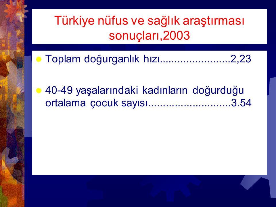 Türkiye nüfus ve sağlık araştırması sonuçları,2003  Toplam doğurganlık hızı........................2,23  40-49 yaşalarındaki kadınların doğurduğu ortalama çocuk sayısı............................3.54