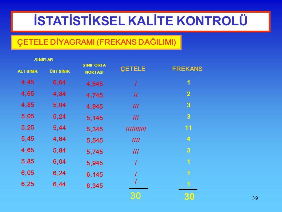 39 İSTATİSTİKSEL KALİTE KONTROLÜ ÇETELE DİYAGRAMI (FREKANS DAĞILIMI) SINIFLAR ALT SINIR ÜST SINIR 4,45 4,65 4,85 5,05 5,25 5,45 4,65 5,85 6,05 6,25 6,