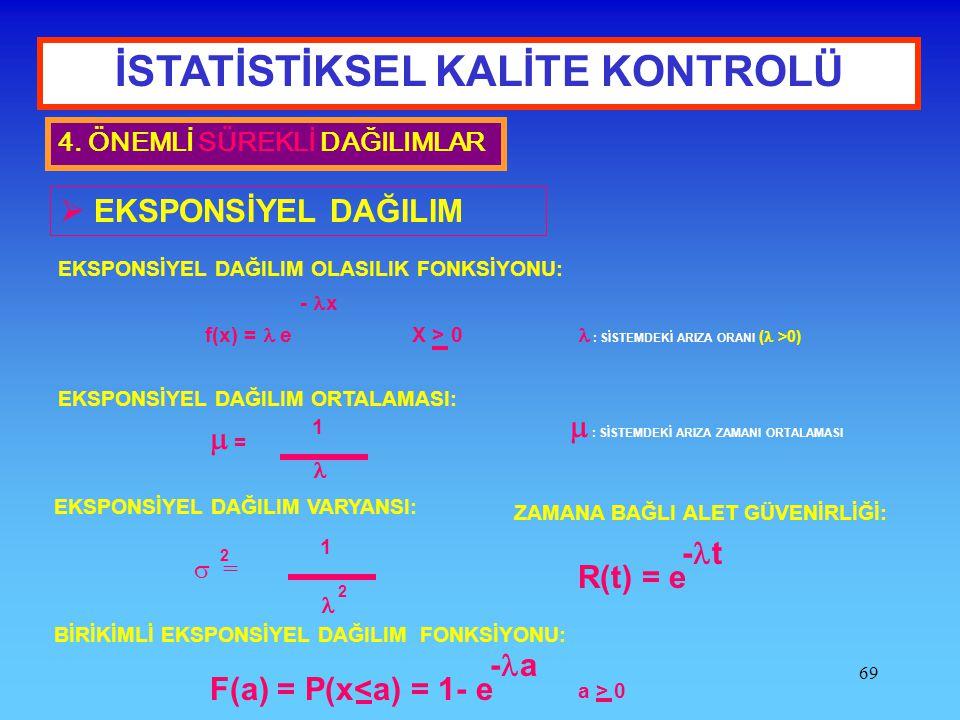 69 İSTATİSTİKSEL KALİTE KONTROLÜ 4. ÖNEMLİ SÜREKLİ DAĞILIMLAR  EKSPONSİYEL DAĞILIM EKSPONSİYEL DAĞILIM OLASILIK FONKSİYONU: f(x) = e - x X > 0 EKSPON