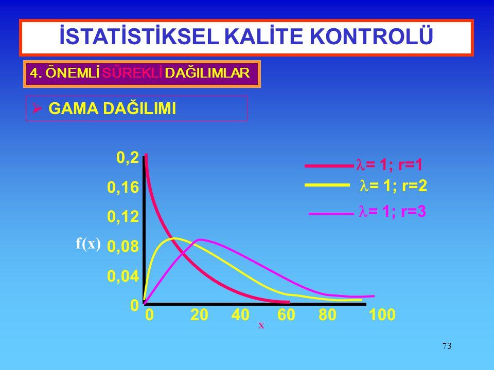 73 İSTATİSTİKSEL KALİTE KONTROLÜ 4. ÖNEMLİ SÜREKLİ DAĞILIMLAR  GAMA DAĞILIMI X f(x) 0,2 0,16 0,12 0,08 0,04 0 0 20 40 60 80 100 = 1; r=1 = 1; r=2 = 1