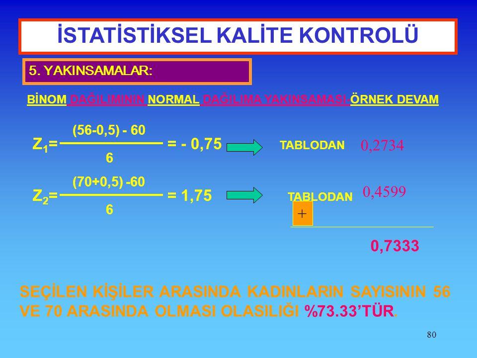 80 İSTATİSTİKSEL KALİTE KONTROLÜ 5. YAKINSAMALAR: BİNOM DAĞILIMININ NORMAL DAĞILIMA YAKINSAMASI-ÖRNEK DEVAM Z 1 = = - 0,75 (56-0,5) - 60 6 TABLODAN 0,