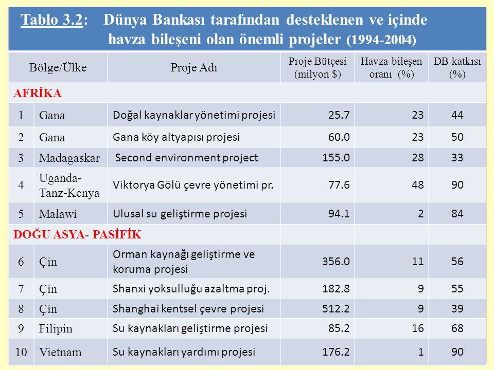 10 Tablo 3.2: Dünya Bankası tarafından desteklenen ve içinde havza bileşeni olan önemli projeler (1994-2004) Bölge/ÜlkeProje Adı Proje Bütçesi (milyon