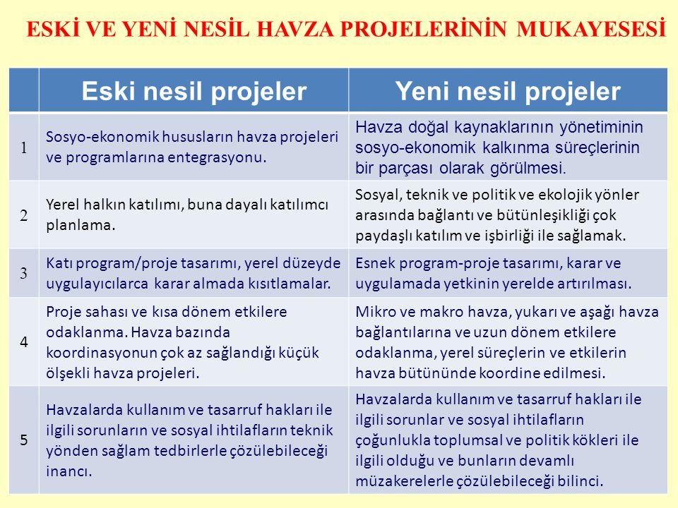 38 Eski nesil projelerYeni nesil projeler 1 Sosyo-ekonomik hususların havza projeleri ve programlarına entegrasyonu. Havza doğal kaynaklarının yönetim