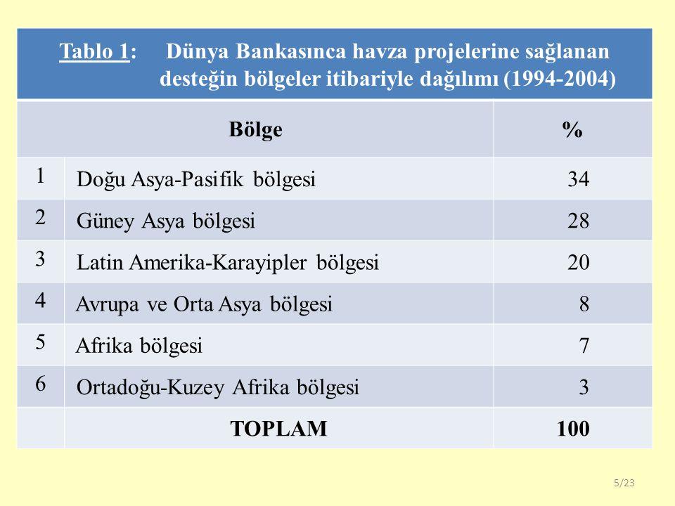 5/23 Tablo 1: Dünya Bankasınca havza projelerine sağlanan desteğin bölgeler itibariyle dağılımı (1994-2004) Bölge % 1 Doğu Asya-Pasifik bölgesi 34 2 G