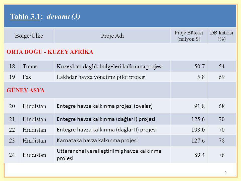 9 Tablo 3.1: devamı (3) Bölge/ÜlkeProje Adı Proje Bütçesi (milyon $) DB katkısı (%) ORTA DOĞU - KUZEY AFRİKA 18TunusKuzeybatı dağlık bölgeleri kalkınm