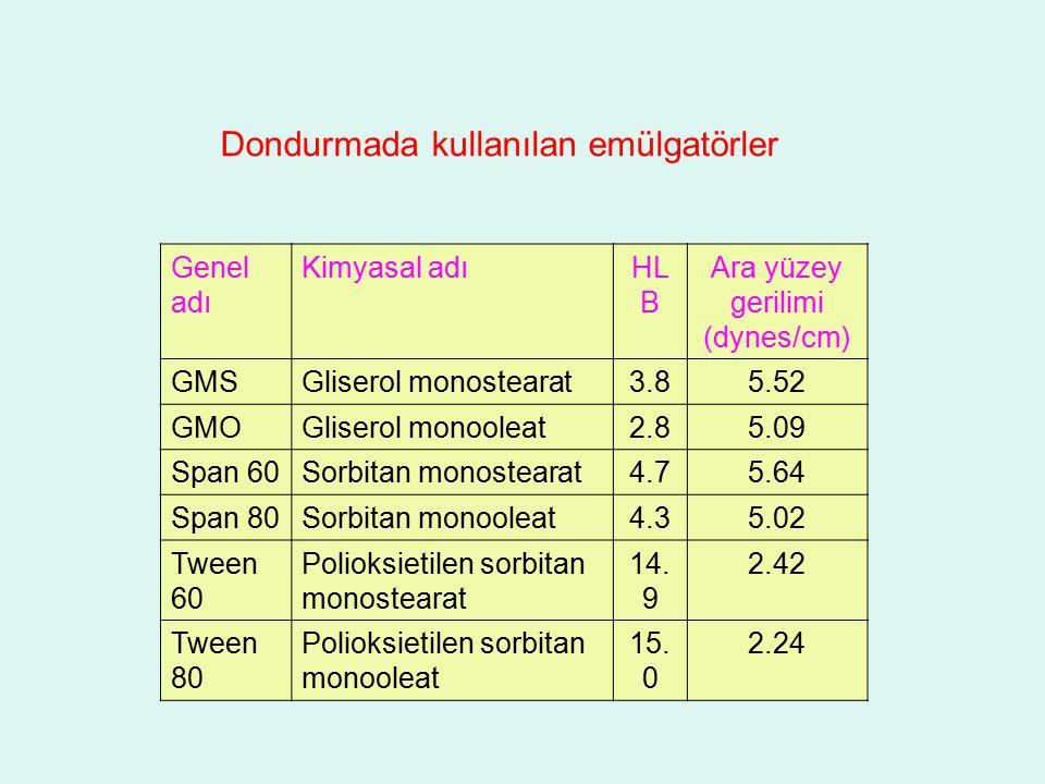 Dondurmada kullanılan emülgatörler Genel adı Kimyasal adıHL B Ara yüzey gerilimi (dynes/cm) GMSGliserol monostearat3.85.52 GMOGliserol monooleat2.85.0
