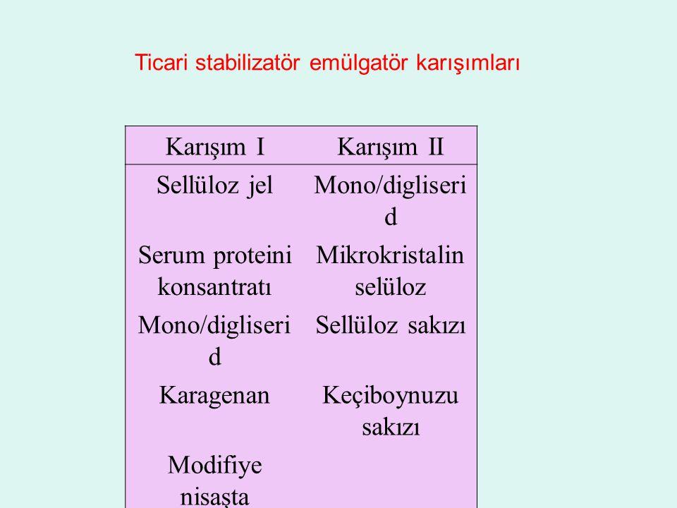 Ticari stabilizatör emülgatör karışımları Karışım IKarışım II Sellüloz jelMono/digliseri d Serum proteini konsantratı Mikrokristalin selüloz Mono/digl