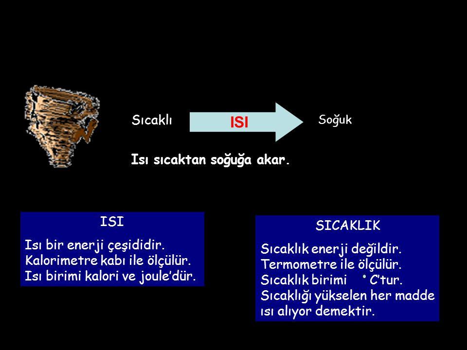 Sıcaklı ISI Soğuk Isı sıcaktan soğuğa akar.ISI Isı bir enerji çeşididir.