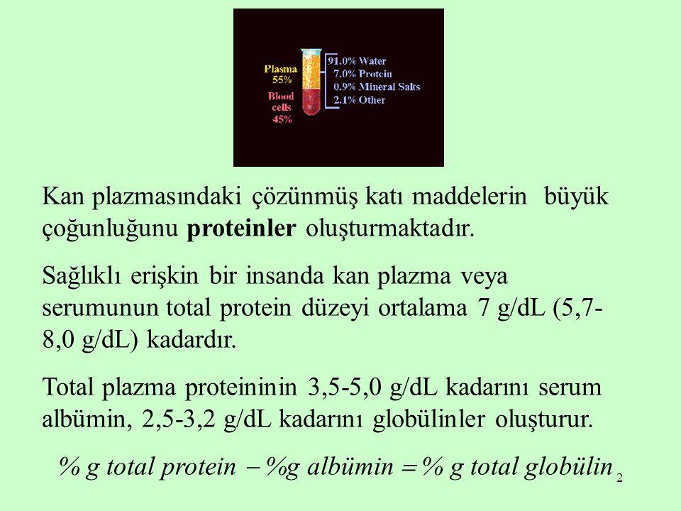2 Kan plazmasındaki çözünmüş katı maddelerin büyük çoğunluğunu proteinler oluşturmaktadır. Sağlıklı erişkin bir insanda kan plazma veya serumunun tota