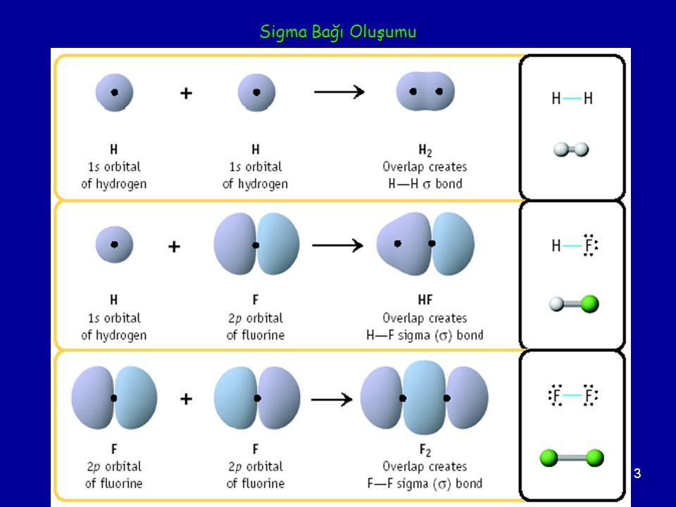 3 Sigma Bağı Oluşumu Two s orbitals overlap Two p orbitals overlap