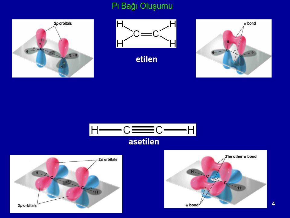 5 H A 1s 1 H B 1s 1  A (1)  1 =  A (1)  B (2)  B (2) B atomu üzerideki atom dalga fonksiyonu elektron  2 =  A (2)  B (1)  + = N (  1 +  2 ) ( bağ, H-H)  - = N (  1 -  2 ) (karşı-bağ) Kuantum mekaniğine göre elektronlar yerdeğiştirebilirler, bu durumda  1 ve  2 nin doğrusal bileşimi (linear combination) kullanılmalıdır.