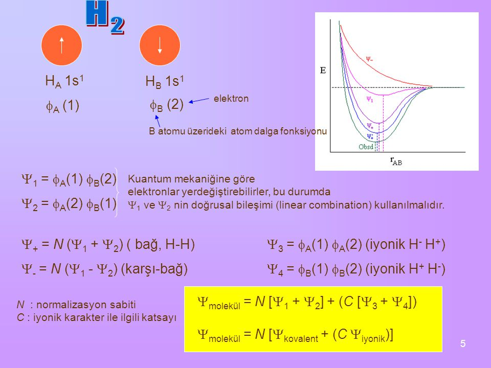 5 H A 1s 1 H B 1s 1  A (1)  1 =  A (1)  B (2)  B (2) B atomu üzerideki atom dalga fonksiyonu elektron  2 =  A (2)  B (1)  + = N (  1 +  2 )