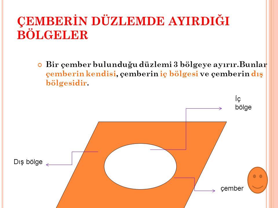 ÇEMBERİN DÜZLEMDE AYIRDIĞI BÖLGELER Bir çember bulunduğu düzlemi 3 bölgeye ayırır.Bunlar çemberin kendisi, çemberin iç bölgesi ve çemberin dış bölgesi