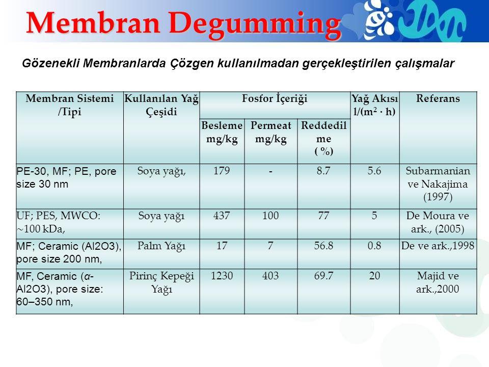 Membran Sistemi /Tipi Kullanılan Yağ Çeşidi Fosfor İçeriğiYağ Akısı l/(m 2 · h) Referans Besleme mg/kg Permeat mg/kg Reddedil me ( %) PE-30, MF; PE, p