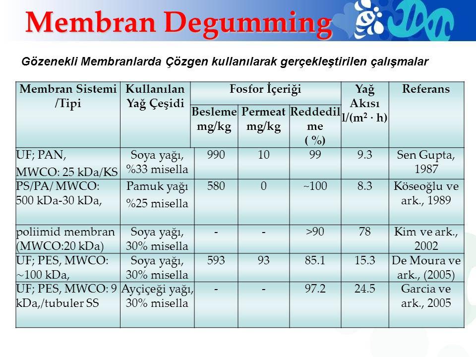 Membran Sistemi /Tipi Kullanılan Yağ Çeşidi Fosfor İçeriğiYağ Akısı l/(m 2 · h) Referans Besleme mg/kg Permeat mg/kg Reddedil me ( %) UF; PAN, MWCO: 2