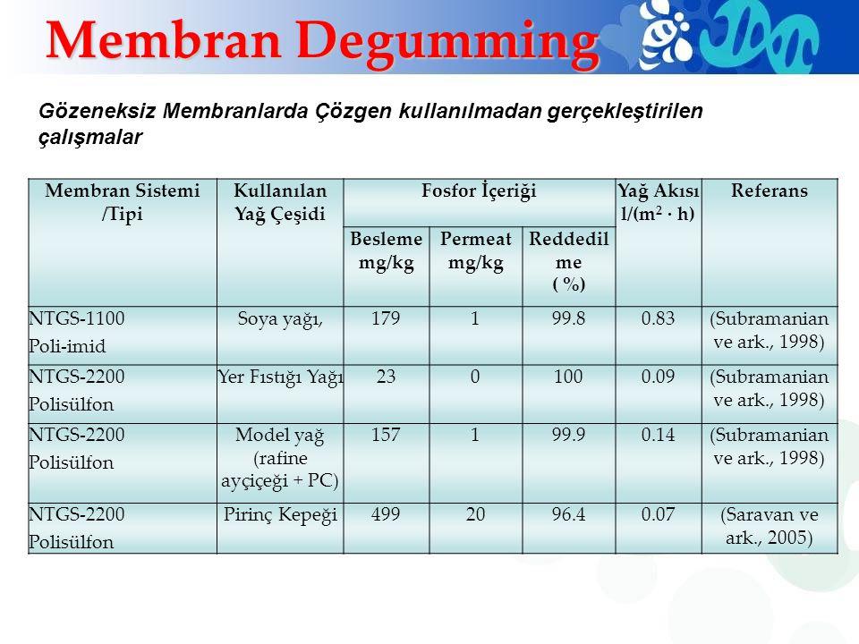 Membran Sistemi /Tipi Kullanılan Yağ Çeşidi Fosfor İçeriğiYağ Akısı l/(m 2 · h) Referans Besleme mg/kg Permeat mg/kg Reddedil me ( %) NTGS-1100 Poli-i