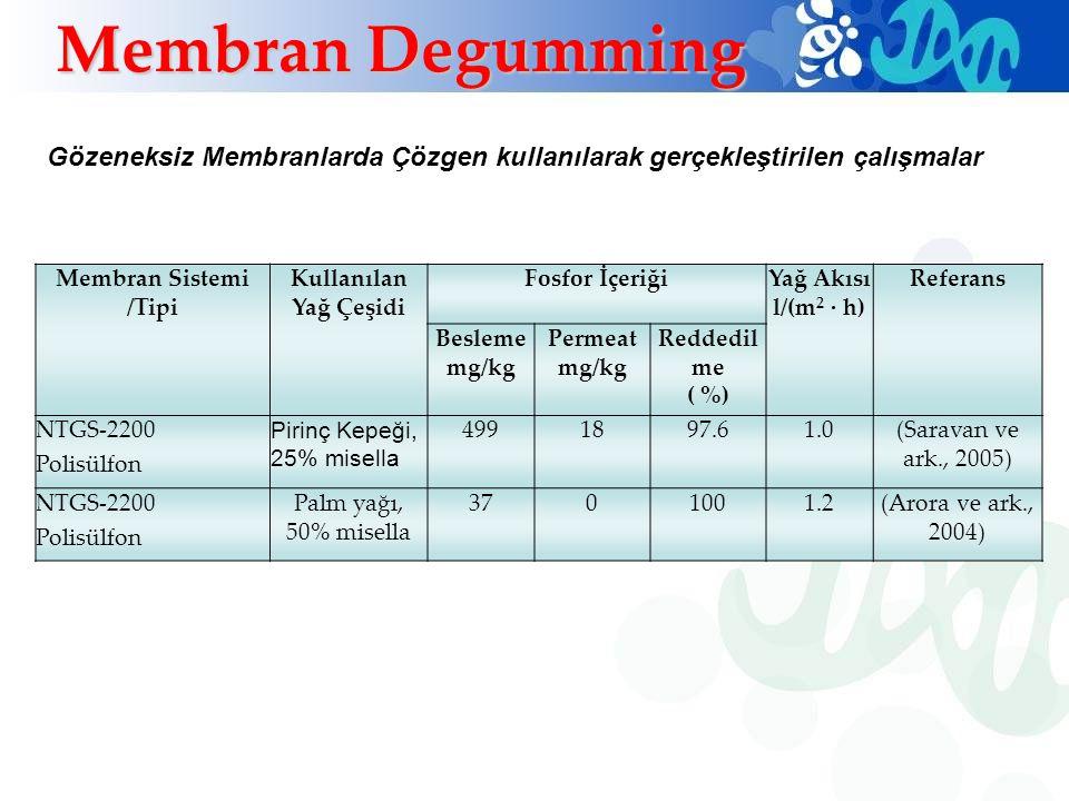 Membran Sistemi /Tipi Kullanılan Yağ Çeşidi Fosfor İçeriğiYağ Akısı l/(m 2 · h) Referans Besleme mg/kg Permeat mg/kg Reddedil me ( %) NTGS-2200 Polisü
