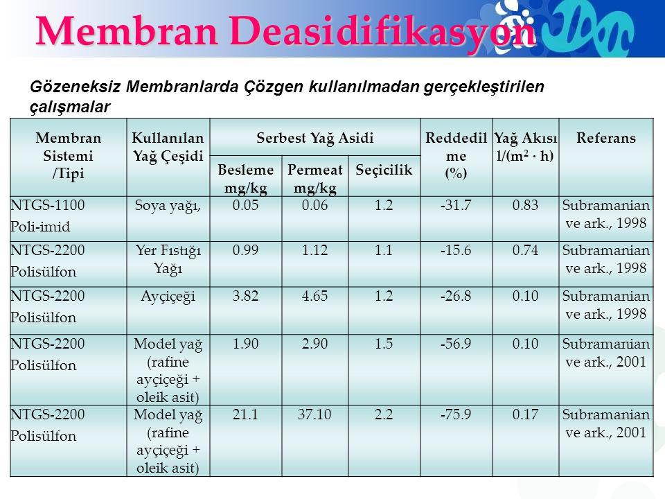 Membran Sistemi /Tipi Kullanılan Yağ Çeşidi Serbest Yağ AsidiReddedil me (%) Yağ Akısı l/(m 2 · h) Referans Besleme mg/kg Permeat mg/kg Seçicilik NTGS