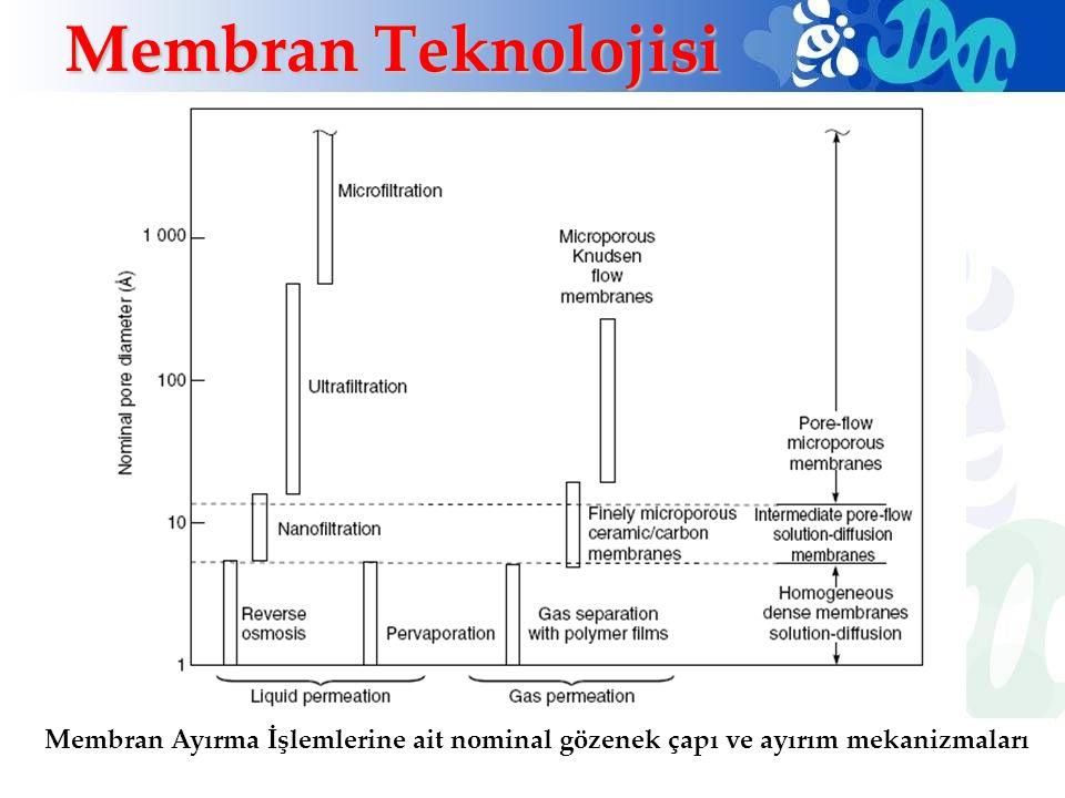 Membran Teknolojisi Membran Ayırma İşlemlerine ait nominal gözenek çapı ve ayırım mekanizmaları