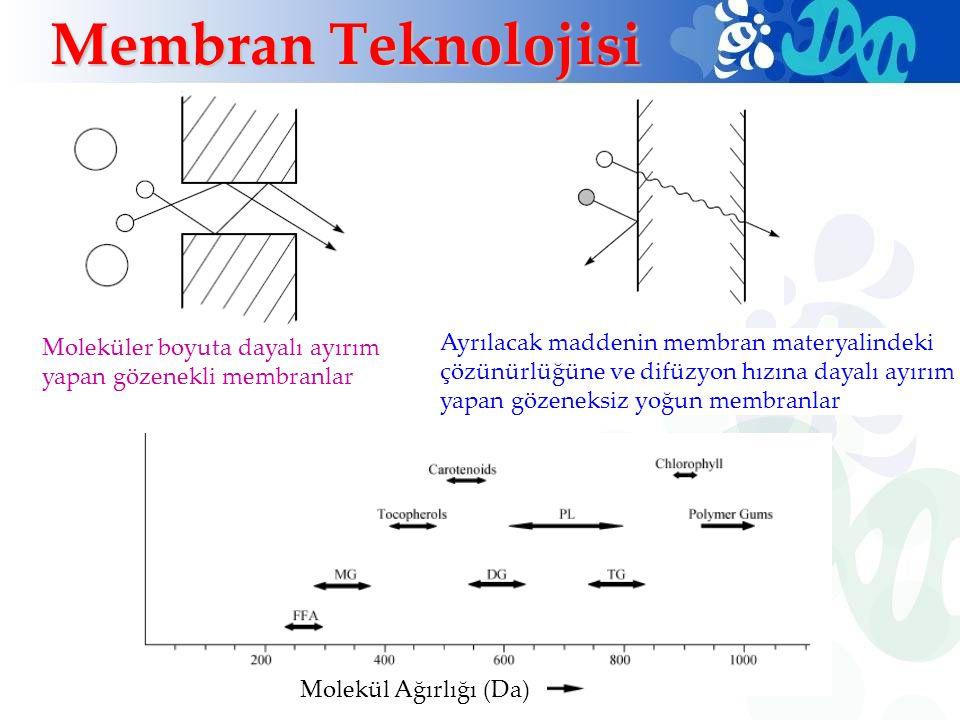Membran Teknolojisi Molekül Ağırlığı (Da) Moleküler boyuta dayalı ayırım yapan gözenekli membranlar Ayrılacak maddenin membran materyalindeki çözünürl
