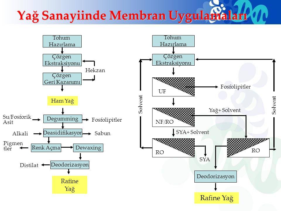 Yağ Sanayiinde Membran Uygulamaları Rafine Yağ Ham Yağ Tohum Hazırlama Çözgen Ekstraksiyonu Çözgen Geri Kazanımı Su/Fosforik Asit Degumming Deasidifik