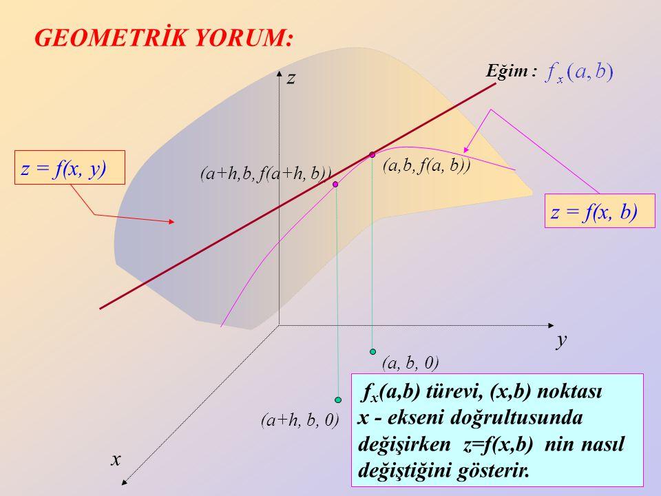 30 z y x (a, b+k, 0) (a,b+k, f(a, b+k)) (a, b, 0) (a,b, f(a, b)) z = f(x, y) Eğim : z = f(a, y) f y (a,b ) türevi, (a,y) noktası y - ekseni doğrultusunda değişirken z= f(a,y) nin nasıl değiştiğini gösterir.