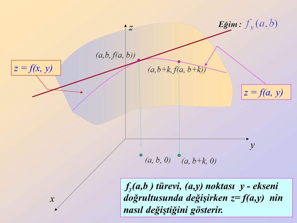 30 z y x (a, b+k, 0) (a,b+k, f(a, b+k)) (a, b, 0) (a,b, f(a, b)) z = f(x, y) Eğim : z = f(a, y) f y (a,b ) türevi, (a,y) noktası y - ekseni doğrultusu