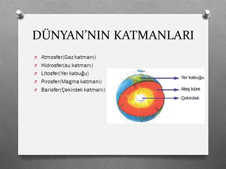DÜNYAN'NIN KATMANLARI O Atmosfer(Gaz katmanı) O Hidrosfer(su katmanı) O Litosfer(Yer kabuğu) O Pirosfer(Magma katmanı) O Barisfer(Çekirdek katmanı)
