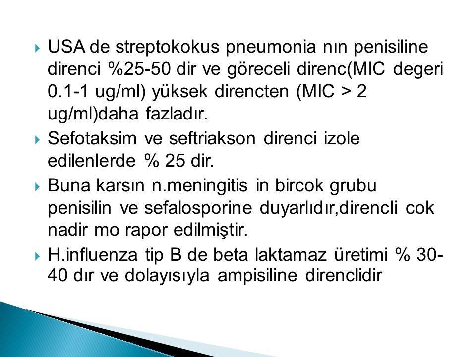  USA de streptokokus pneumonia nın penisiline direnci %25-50 dir ve göreceli direnc(MIC degeri 0.1-1 ug/ml) yüksek direncten (MIC > 2 ug/ml)daha fazl