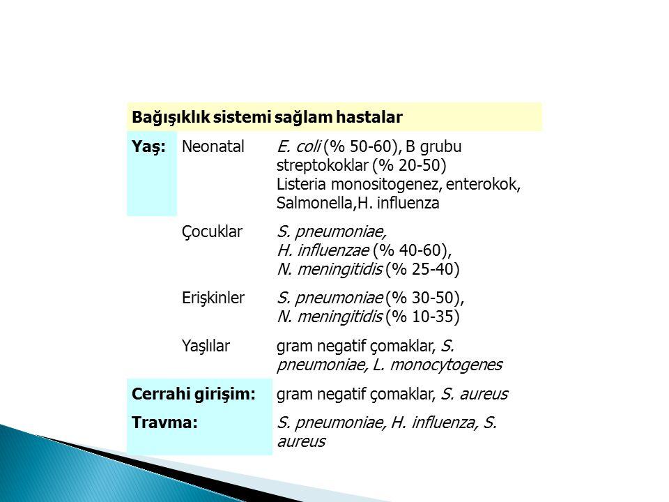 Bağışıklık sistemi sağlam hastalar Yaş:NeonatalE. coli (% 50-60), B grubu streptokoklar (% 20-50) Listeria monositogenez, enterokok, Salmonella,H. inf
