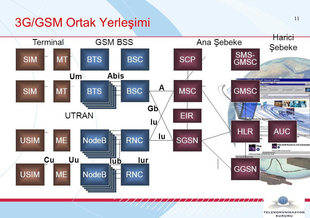 11 USIM SIM BTS NodeB BTS NodeB BTS 3G/GSM Ortak Yerleşimi TerminalGSM BSSAna Şebeke Harici Şebeke Cu Uu Um Iu A Gb Iur Abis Iub ME MT SCP SMS- GMSC R