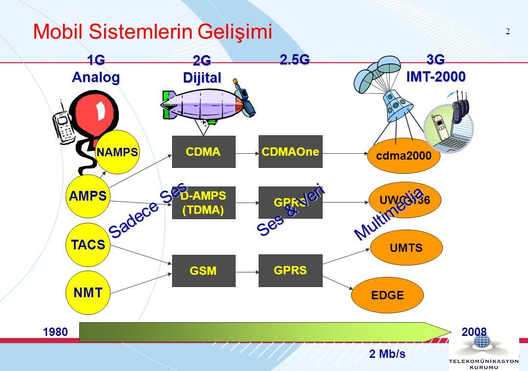 2 Mobil Sistemlerin Gelişimi CDMA D-AMPS (TDMA) GSM2G Dijital 1980 AMPS NAMPS TACS NMT1GAnalog CDMAOne GPRS 2.5G 2 Mb/s cdma2000 UWC-136 EDGE UMTS3GIMT-2000 2008 Sadece Ses Ses & Veri Multimedia