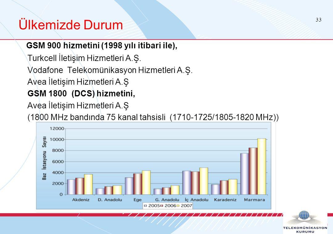 33 Ülkemizde Durum GSM 900 hizmetini (1998 yılı itibari ile), Turkcell İletişim Hizmetleri A.Ş.